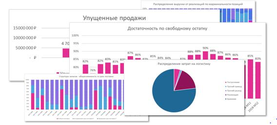 Анализ эффективности управления запасами