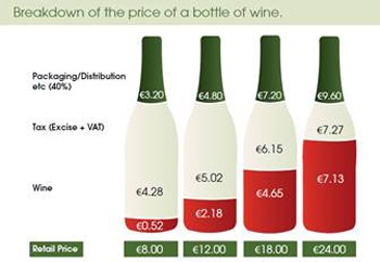 What is the cost of wine on the shelf