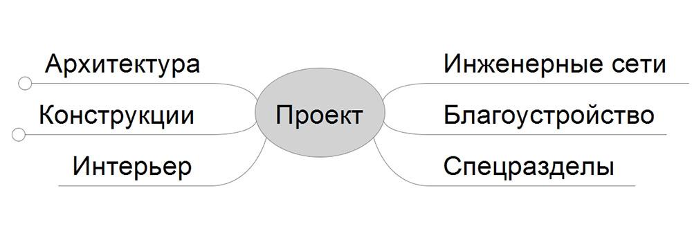 проектирование частных домов, разделы проекта
