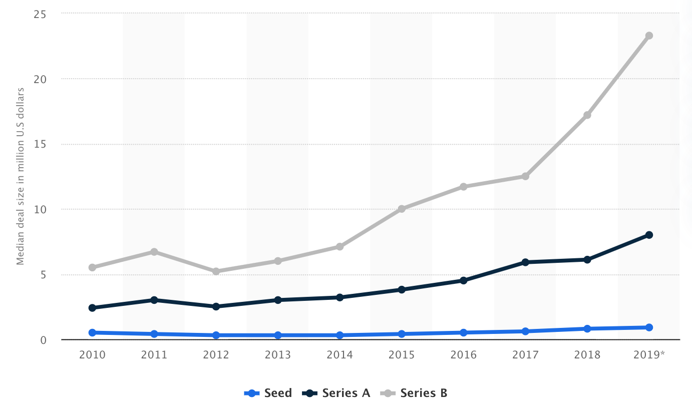 Median venture capital (VC) deal size in Europe from 2010 to 2019, by series (in million U.S dollars), Statista