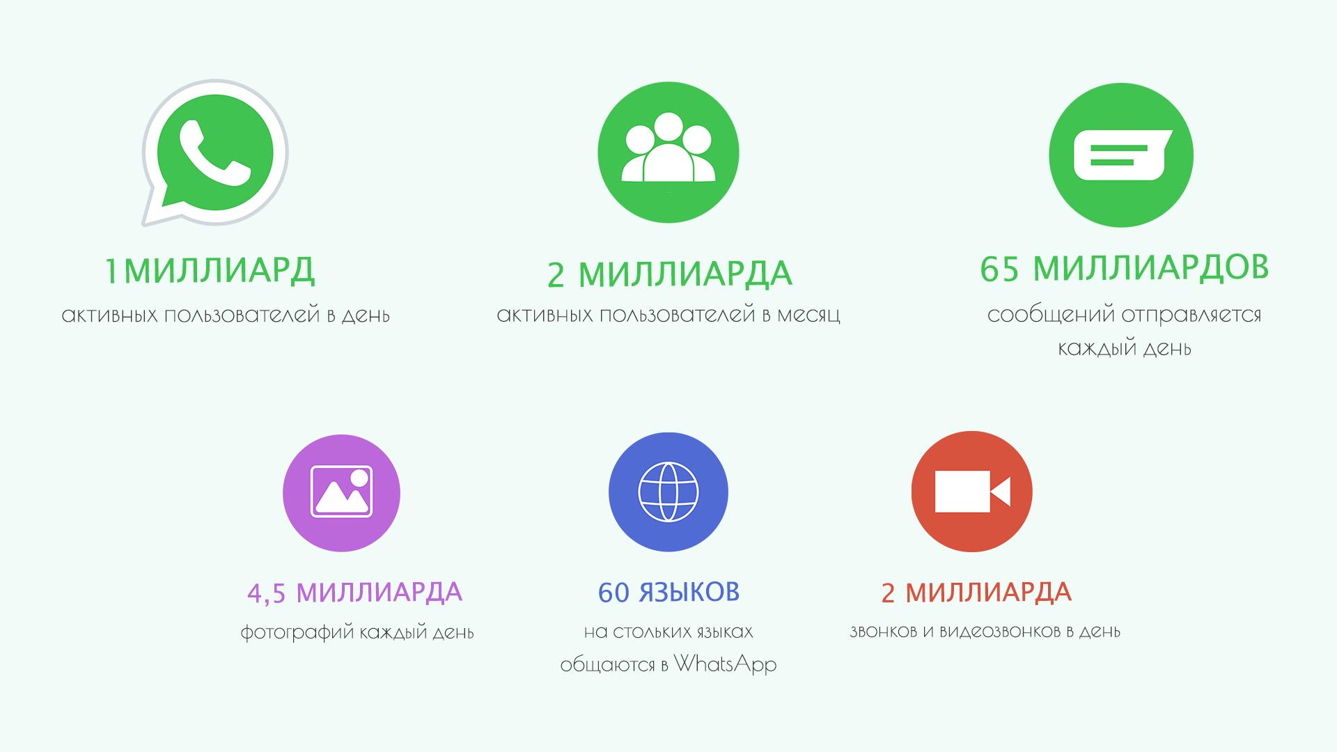 Инфографика WhatsApp