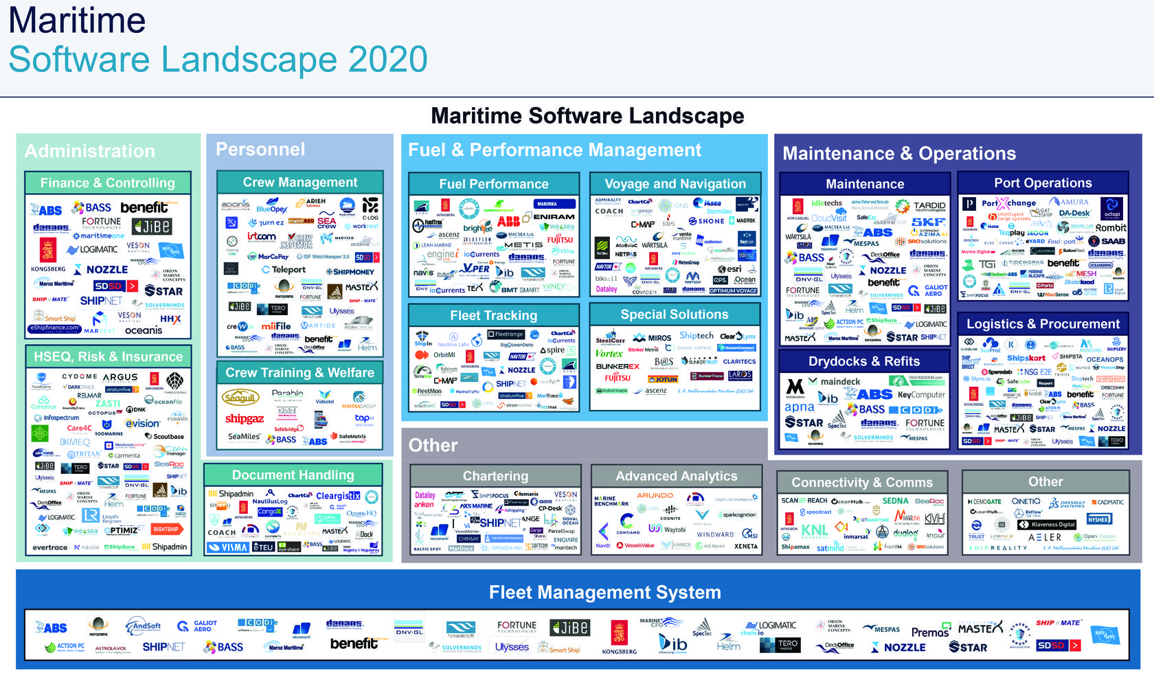 Mapping the Maritime Software Landscape