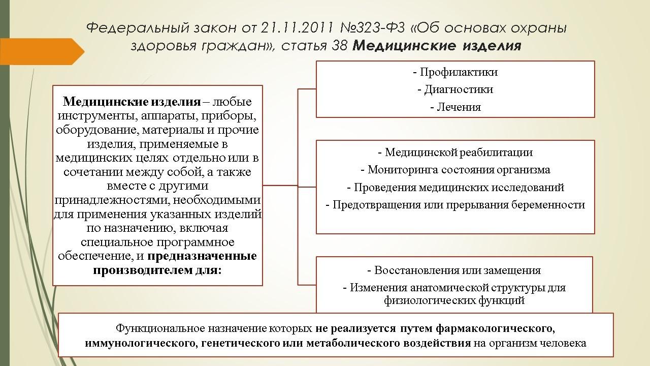 Обращение медицинских изделий в розничных фармацевтических сетях.