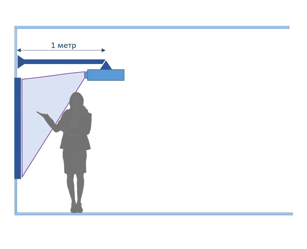 Интерактивная доска с проектором короткофокусным