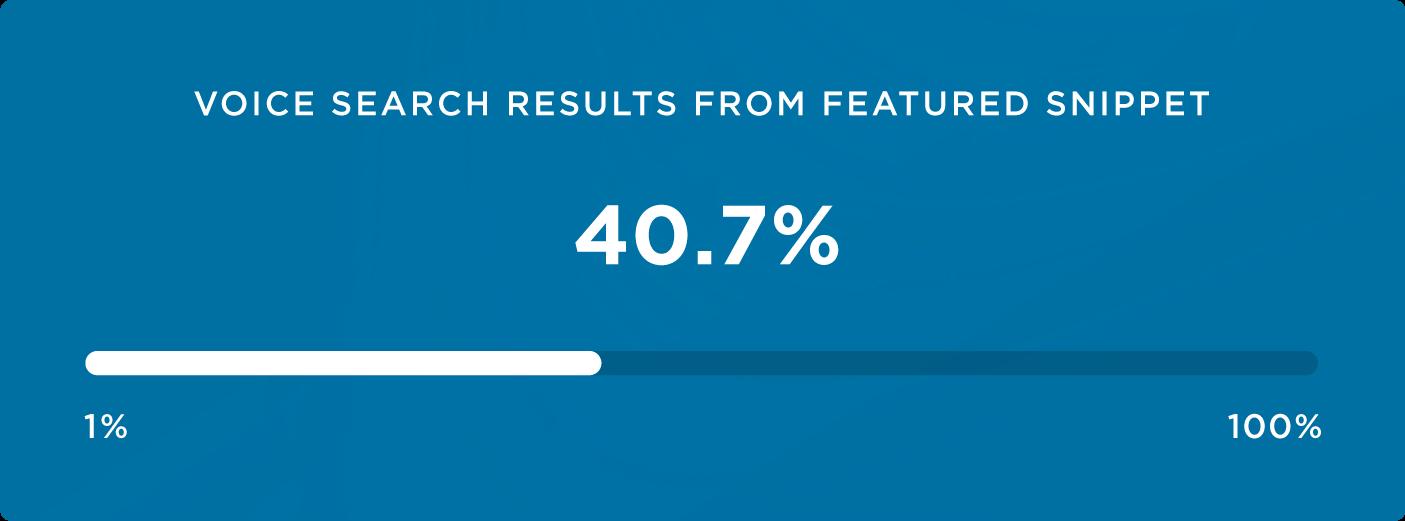 процент блоков быстрых ответов в результатах речевого поиска