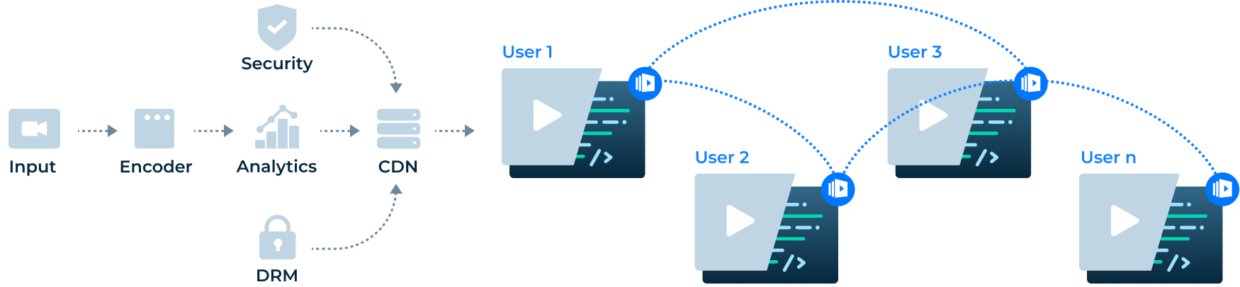 Teleport media delivery chain