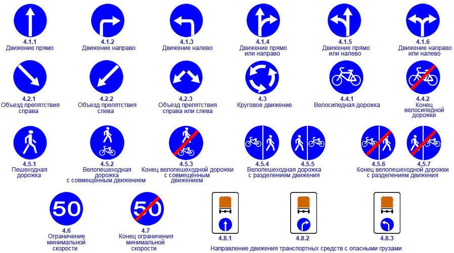Предписывающие дорожные знаки фото
