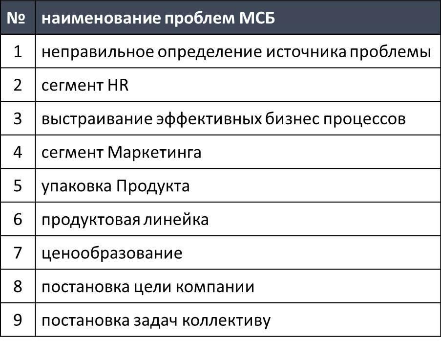 ТОП-9 ошибок и проблем МСБ