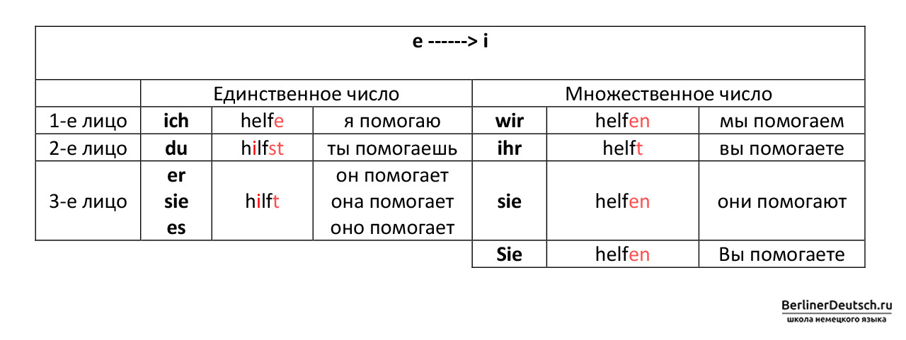 Таблица спряжения сильных глаголов 2 группы, которые меняют корневую гласную «e» на «i», при спряжении во 2 и 3 лице единственного числа, т.е. с местоимениями du (ты), er (он), sie (она), es (оно)