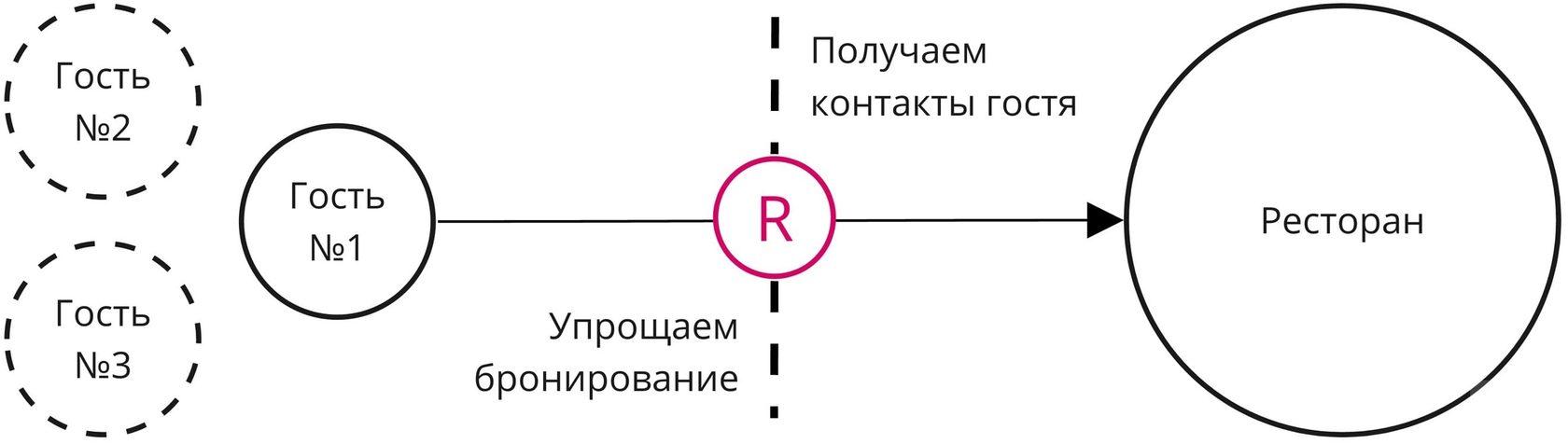 Схема бронирования столов