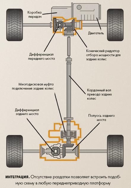 Как устроена система полного привода? kia hyundai
