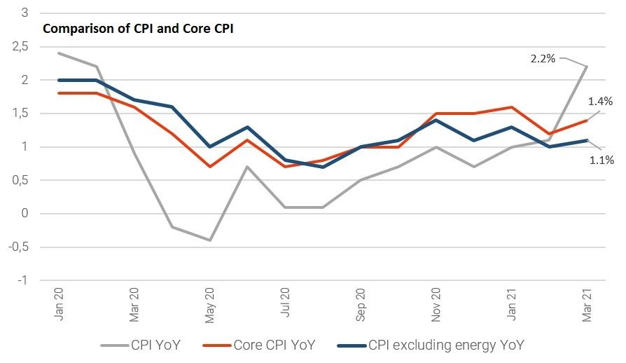 Comparison of CPI and Core CPI