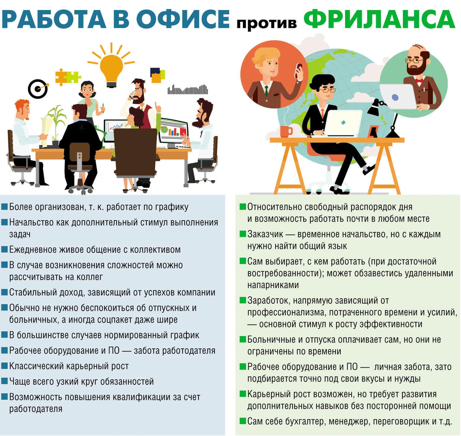 Фрилансеры работа украина фриланс и удаленная работа отличия