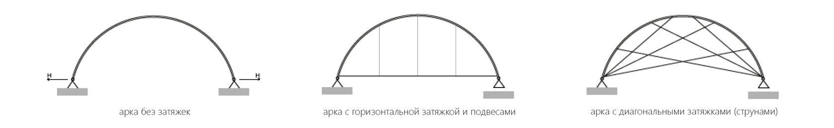 сравнение арок без затяжек, с одной затяжкой и с лучевыми струнами
