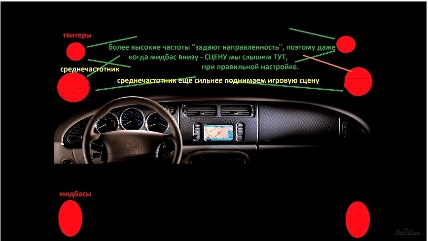 что такое музыкальная сцена в автомобиле