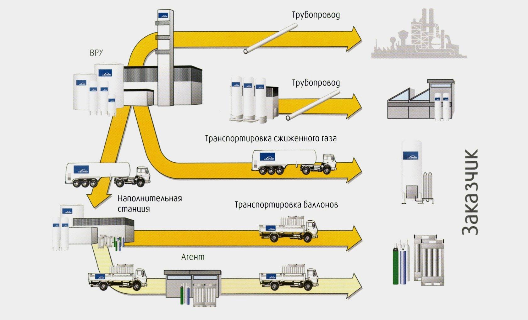Схема доставки технического газа