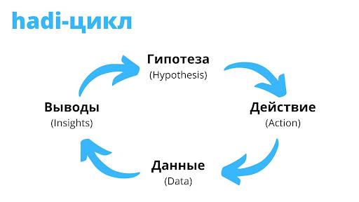 hadi-цикл