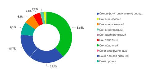 сегментация рынка соков по категориям, 2018