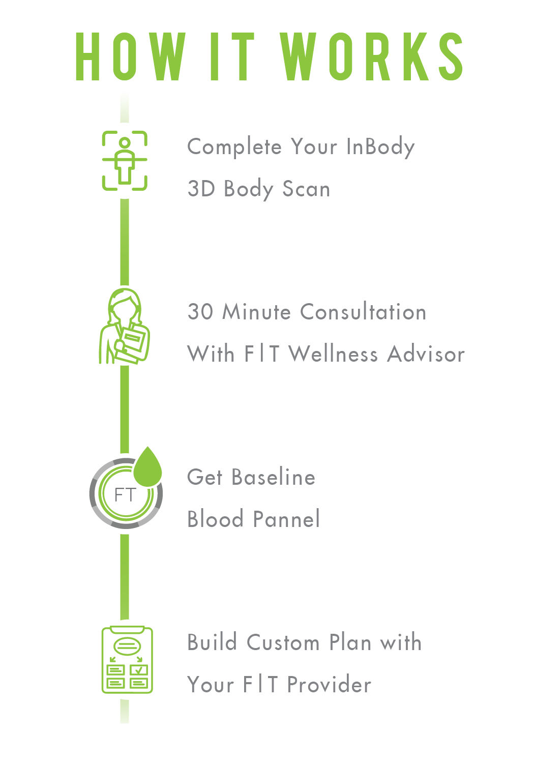 Fit and Trim Medical