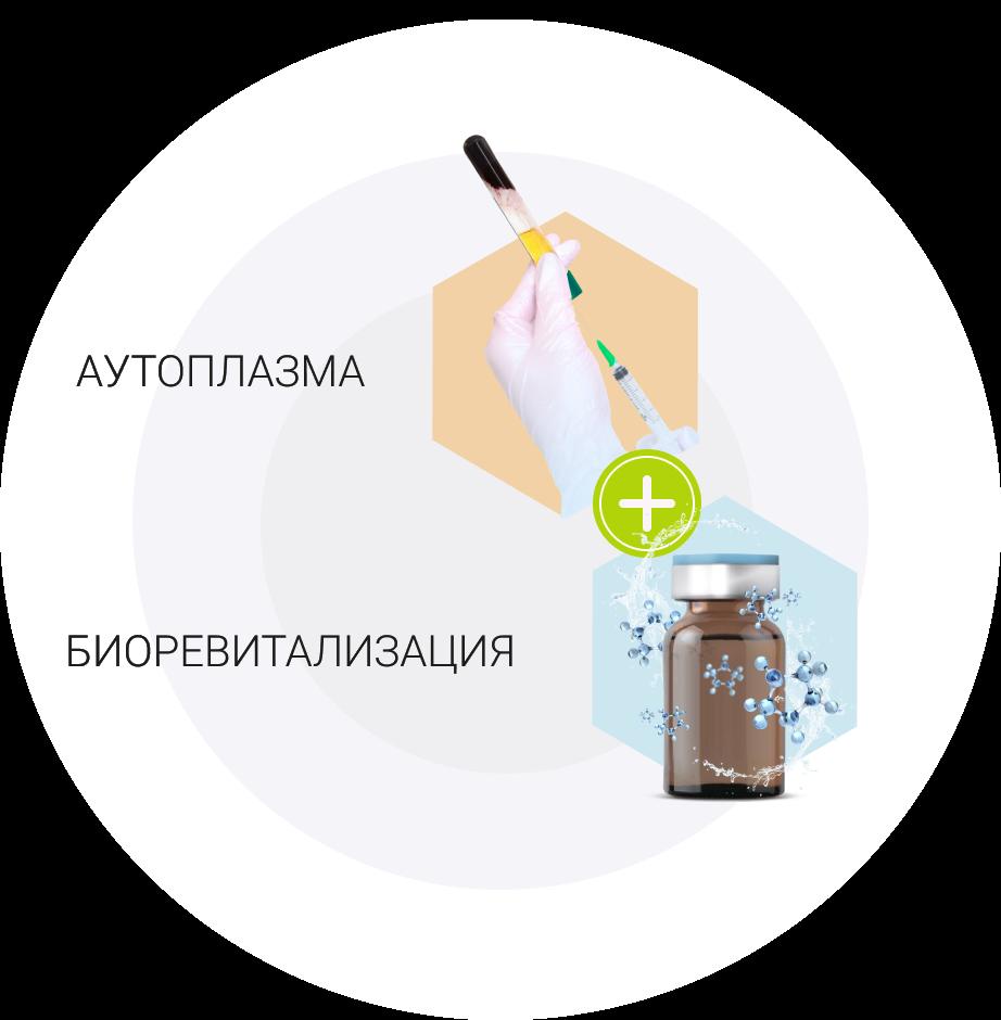 аутоплазма и биоревитализация