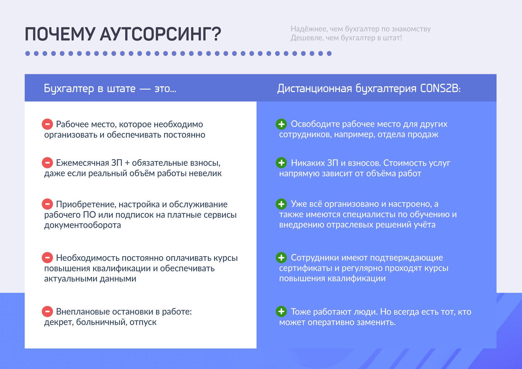 Как составить предложение бухгалтерских услуг институт профессиональных бухгалтеров московского региона