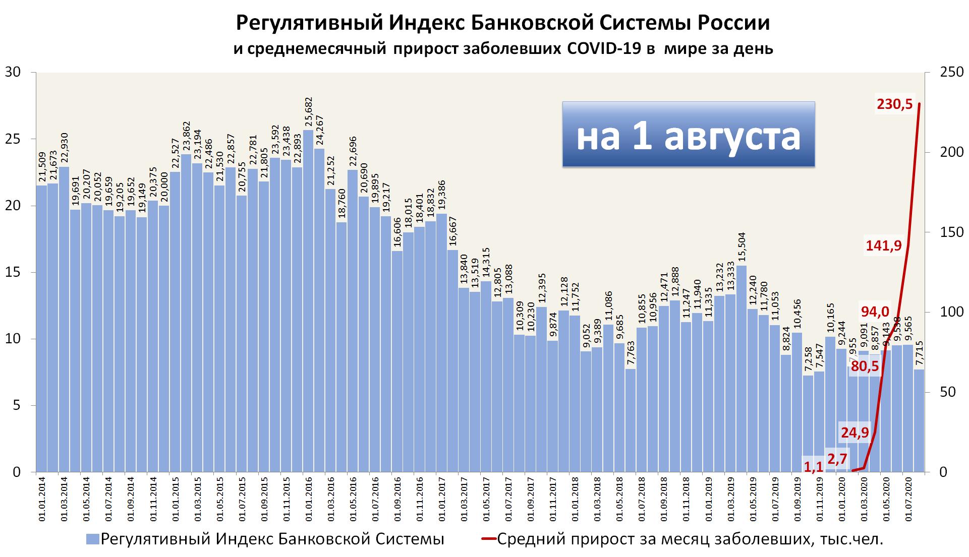 Сопоставление регулятивного индекса российских банков по отчетности на 01.08.2020 и среднемесячного прироста заболевших COVID-19 в мире за день (по данным JHU)