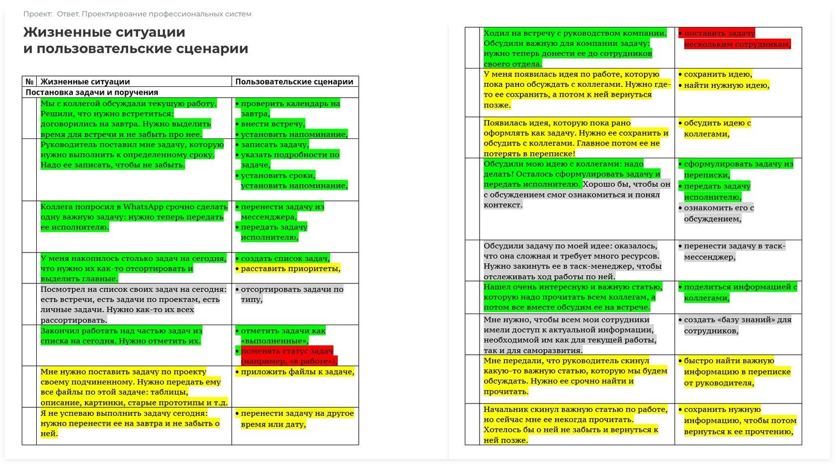 Жизненные ситуации выявленные в процессе пользовательского тестирования | sobakapav.ru