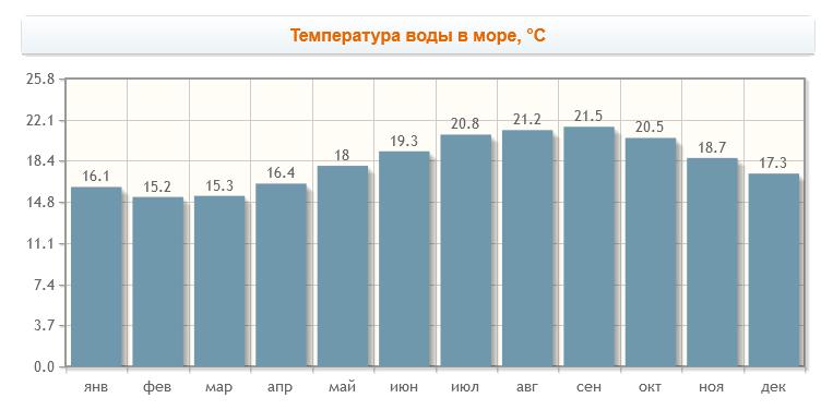 температура моря Алгарве