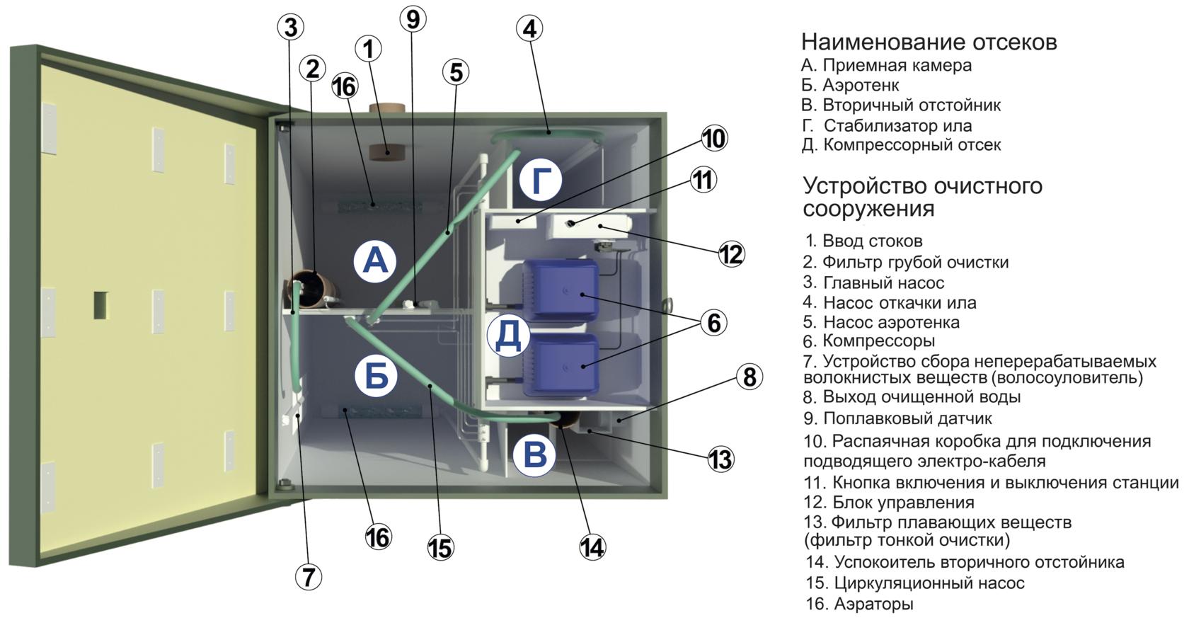 Внутреннее устройство автономной канализации Топас