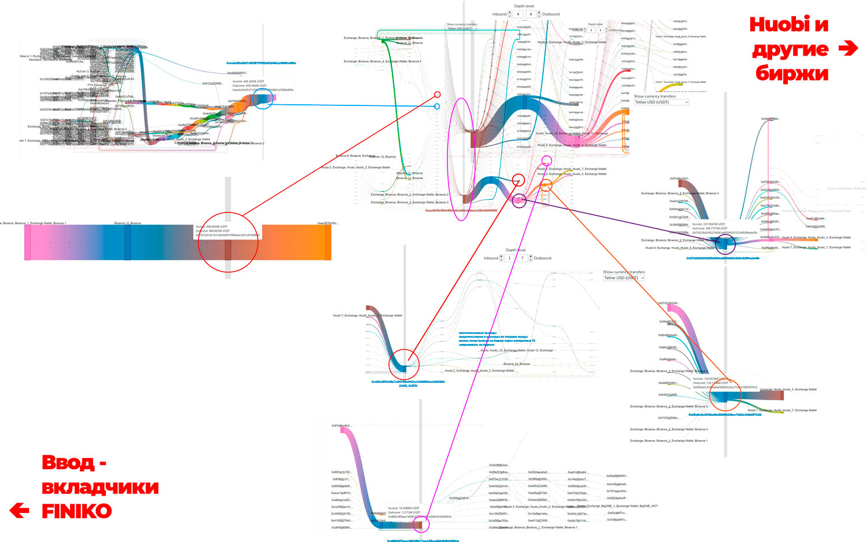 Элементный аналих транзакционной схемы FINIKO