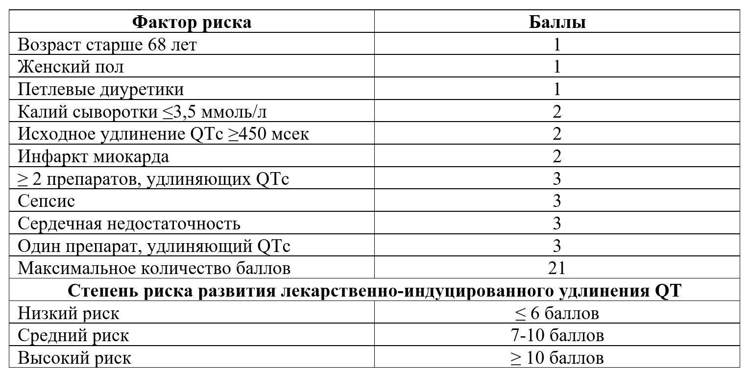 Шкала Tisdale риска лекарственно-индуцированного удлинения корригированного интервала QT (QTc)
