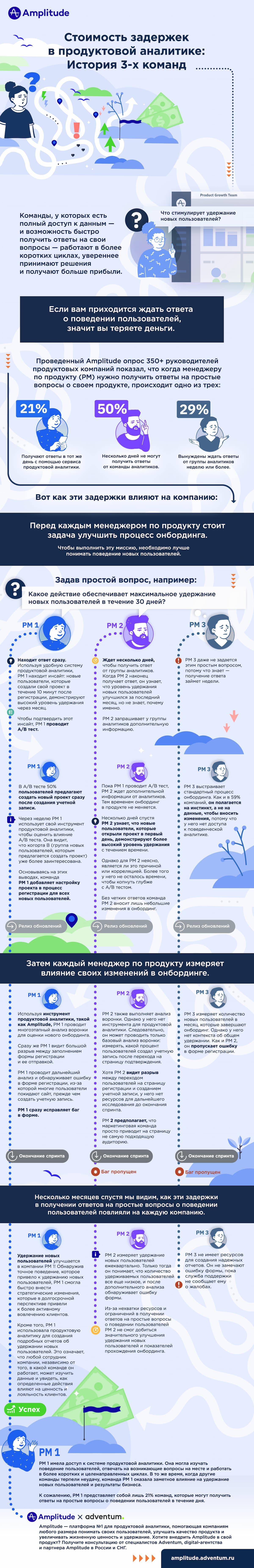 Инфографика с демонстрацией влияния задержек в продуктовой аналитике на финансовые показатели бизнеса на примере трех компаний