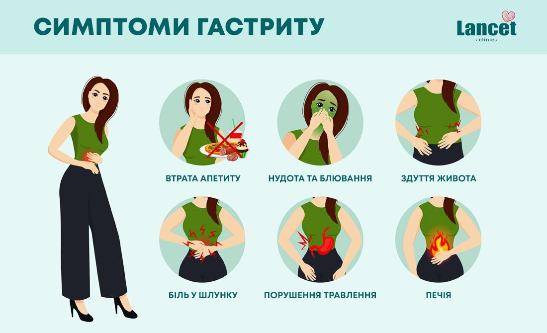симптоми та ознаки гастриту