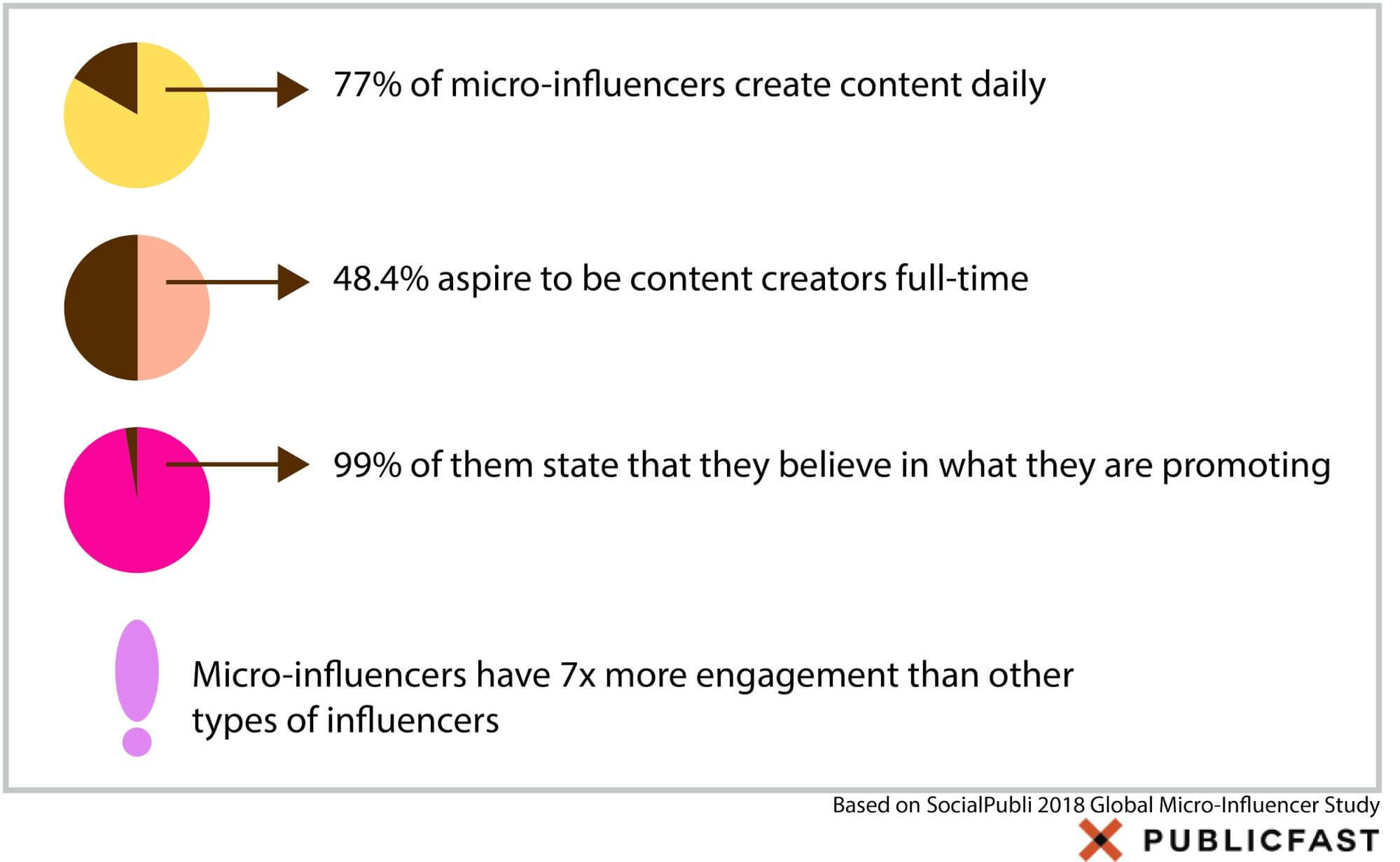 Who Is A Digital Content Creator Or Influencer And Why Do Brands Search For Them Publicfast Blog