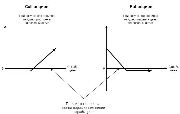 Схема работы опциона