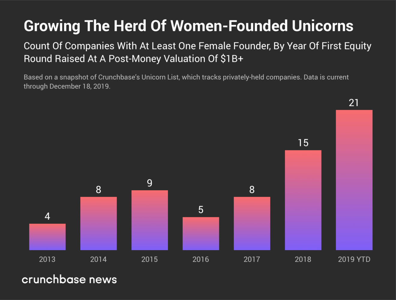 The number of companies co-founded by woman, estimated at 1+ billion per year of the first capital raised, Crunchbase data December 18, 2019