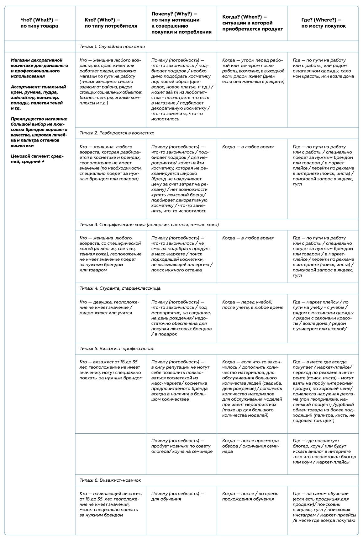 Пример сегментации аудитории по методу 5W потребителей магазина декоративной косметики