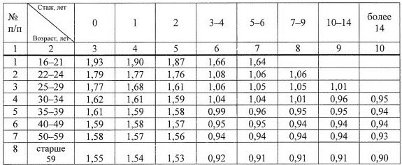 Таблица расчета КВС
