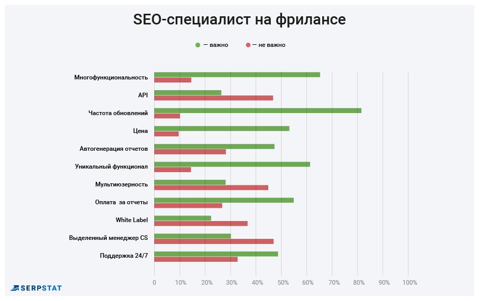 Лучшие SEO-инструменты: кто, как и зачем выбирает — результаты опроса 16261788148044