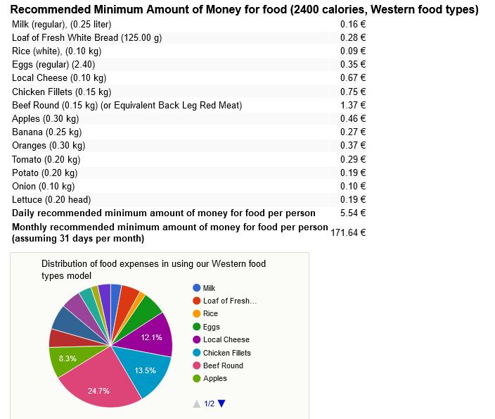 затраты на еду в португалии