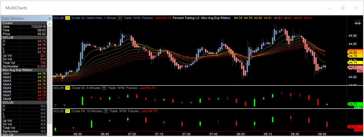 TRADING SYSTEM ON Multicharts Tradestation USA Stock - EUR ,00   PicClick IT