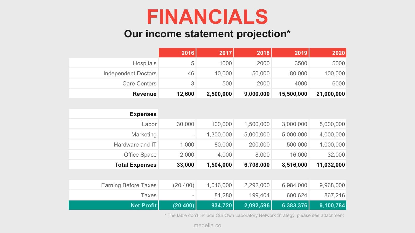 financials slide pitch deck template