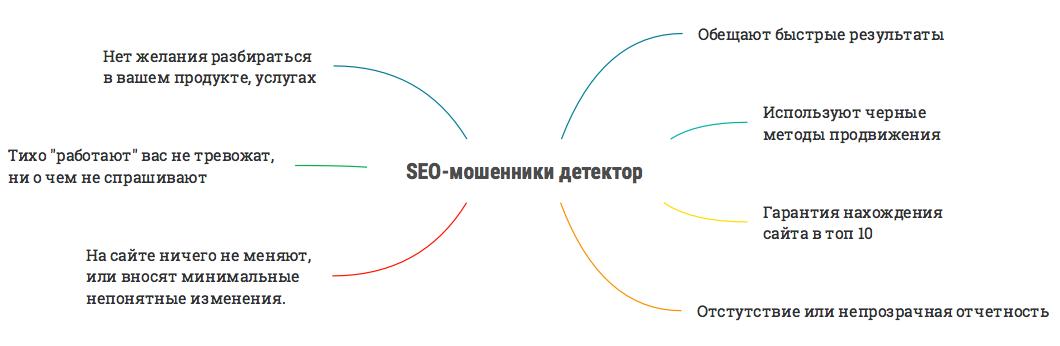 Продвижения сайта seo раскрутка и продвижения сайтов в
