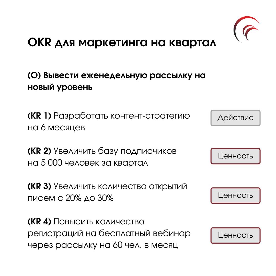 пример OKR для маркетинга