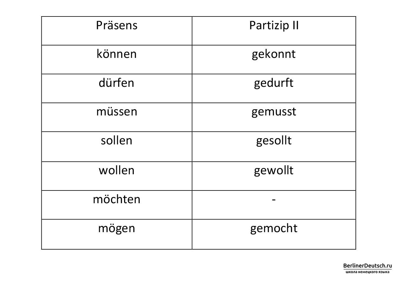 Таблица. Образование Partizip II модальных глаголов в немецком языке