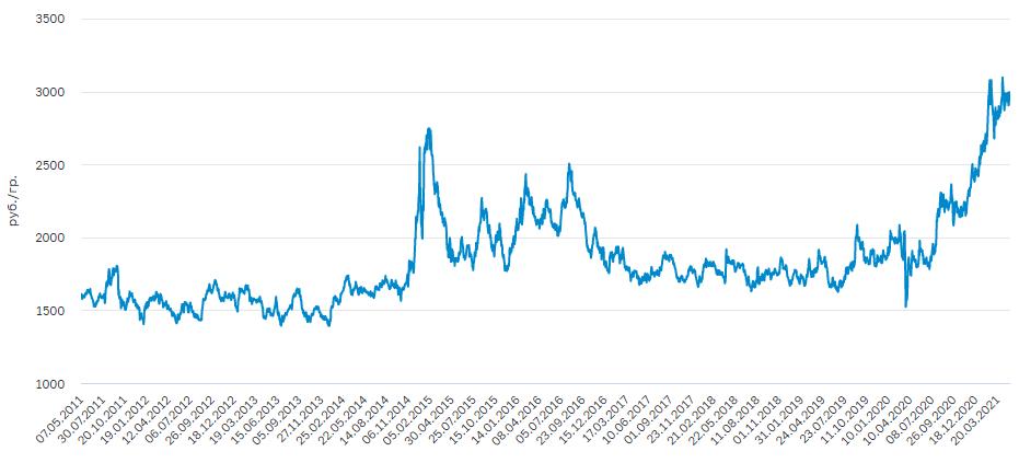 График цены на серебро за 10 лет