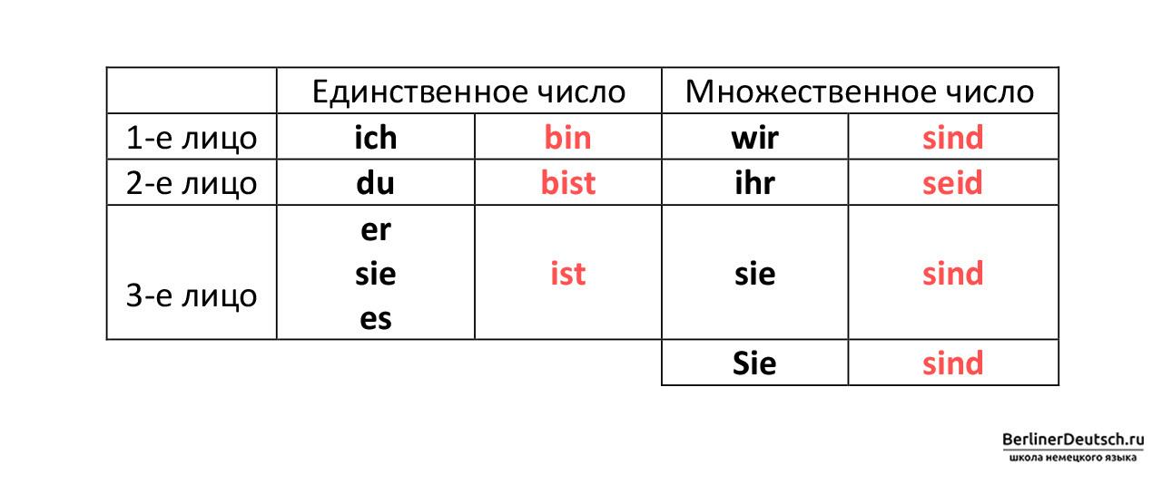 Таблица спряжение глагола sein