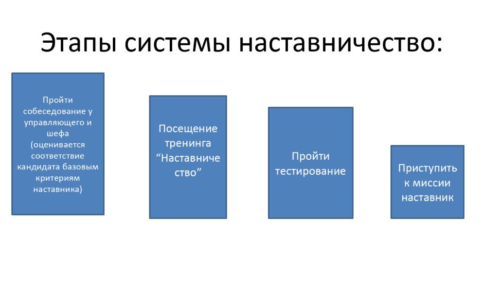 этапы наставничества картинка его