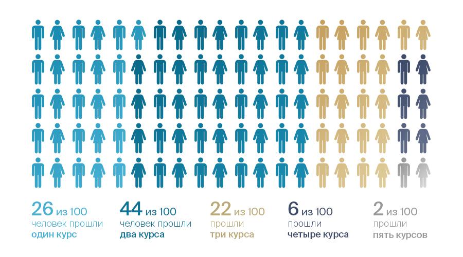 Статистика нашей клиники Ткачева в Волгограде за 2019 год