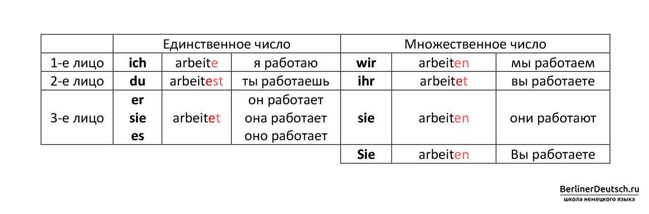 Пример спряжения глагола, основа которого заканчивается на -t
